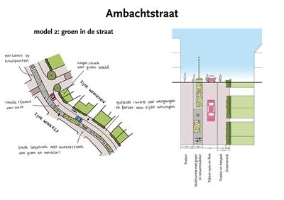 Ambachtstraat scenario 'groen in de straat'